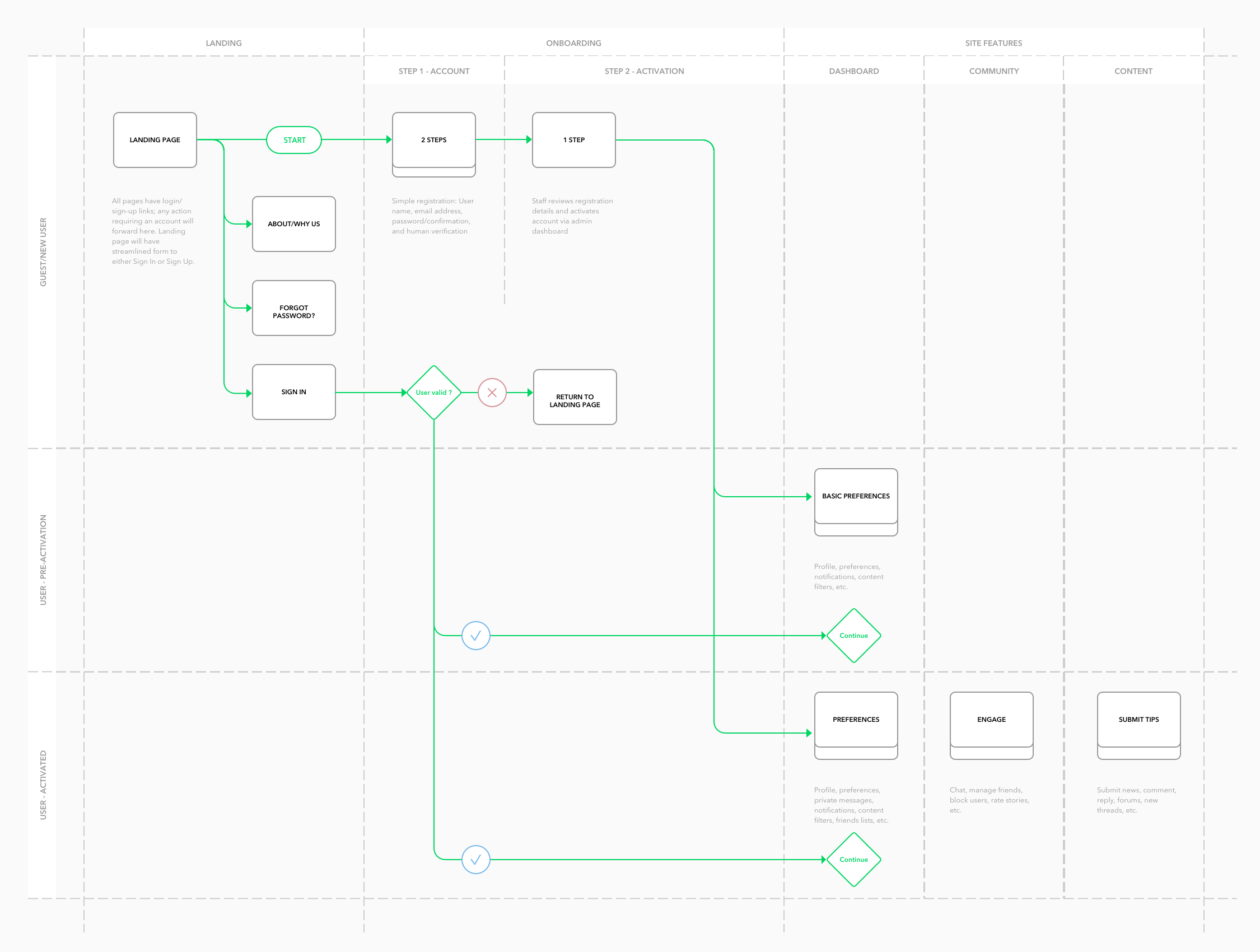 Ux Archives Aaron Hoffmann Process Flow Diagram User Experience Chart For Onboarding